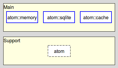 atom-introduction - Atom  Packages for string interning and